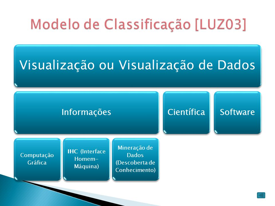 Modelo de Classificação [LUZ03]